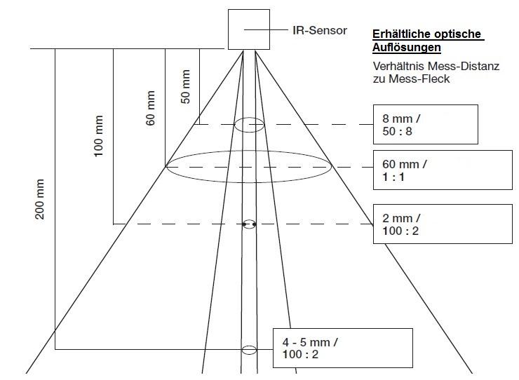 optischeaufloesungdersensoren